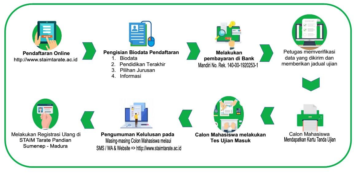 ALUR PENDAFTARAN ONLINE  PMB T.A 2021 -2022